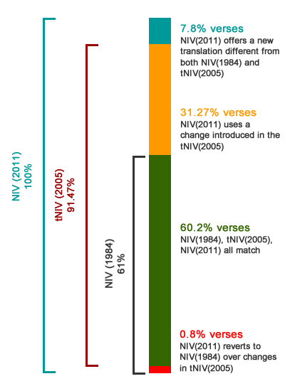 Graph summarizing changes between NIV 2011, tNIV, and 1984